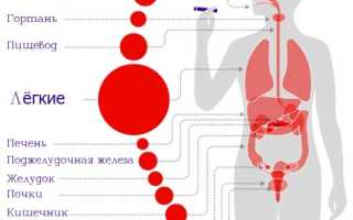Почему курение вызывает рак
